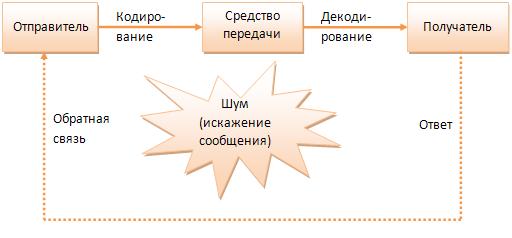 Схема процесса коммуникации